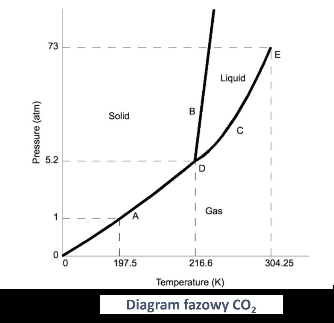 Diagramy fazowe - na przykładzie wykresu co2