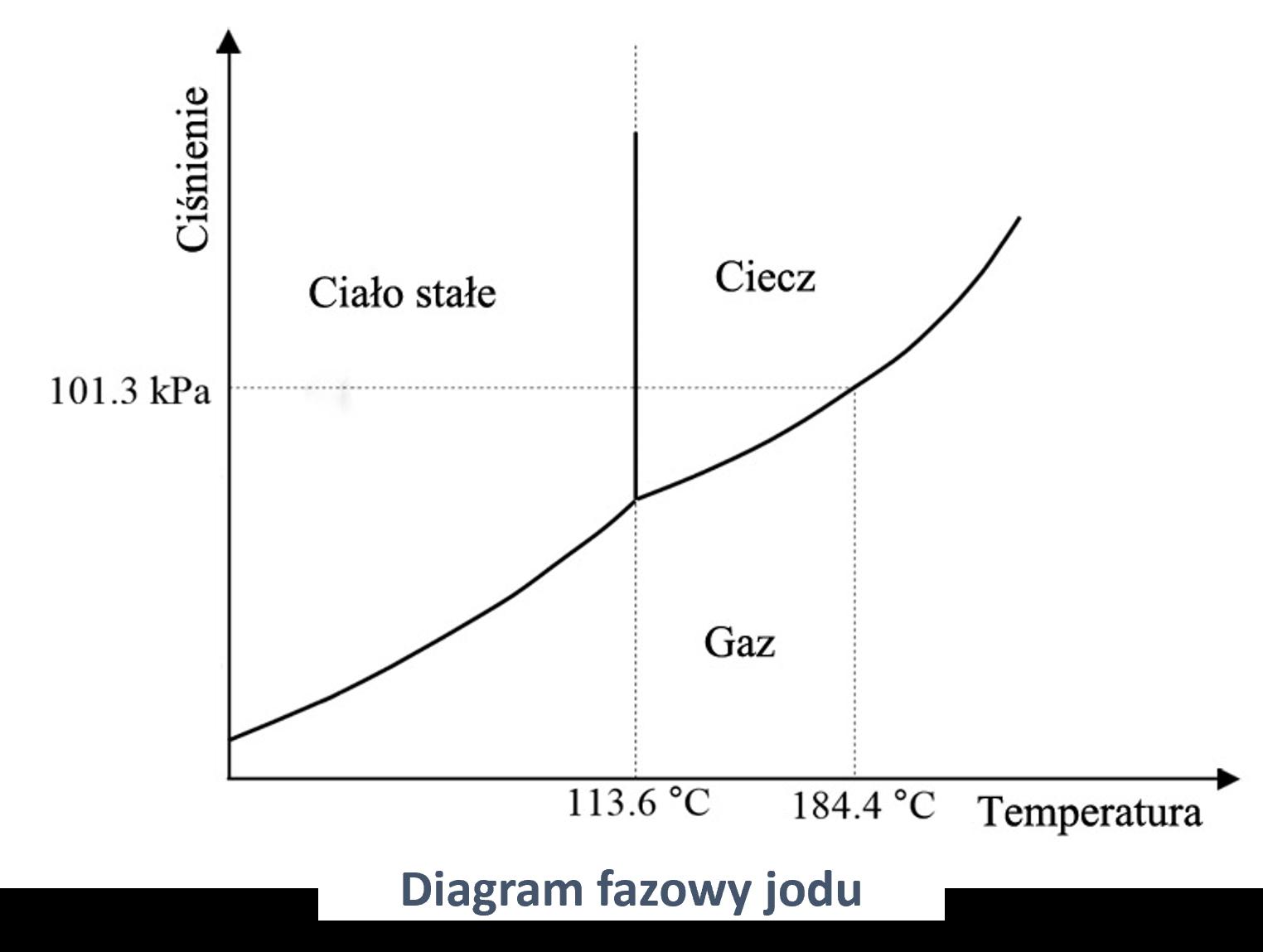 Diagramy fazowe na przykładzie jodu