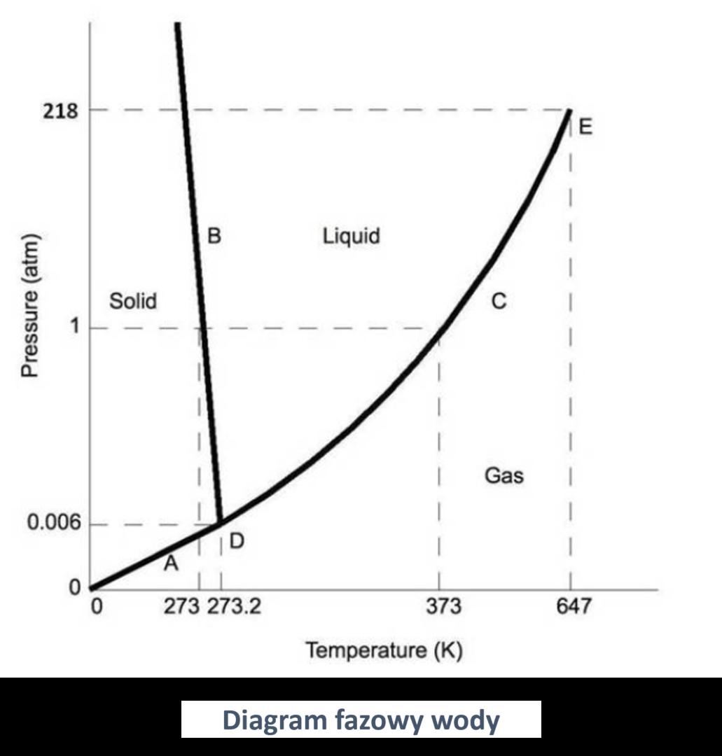 Diagramy fazowe na przykładzie wykresu wody